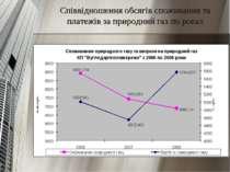 Співвідношення обсягів споживання та платежів за природний газ по роках