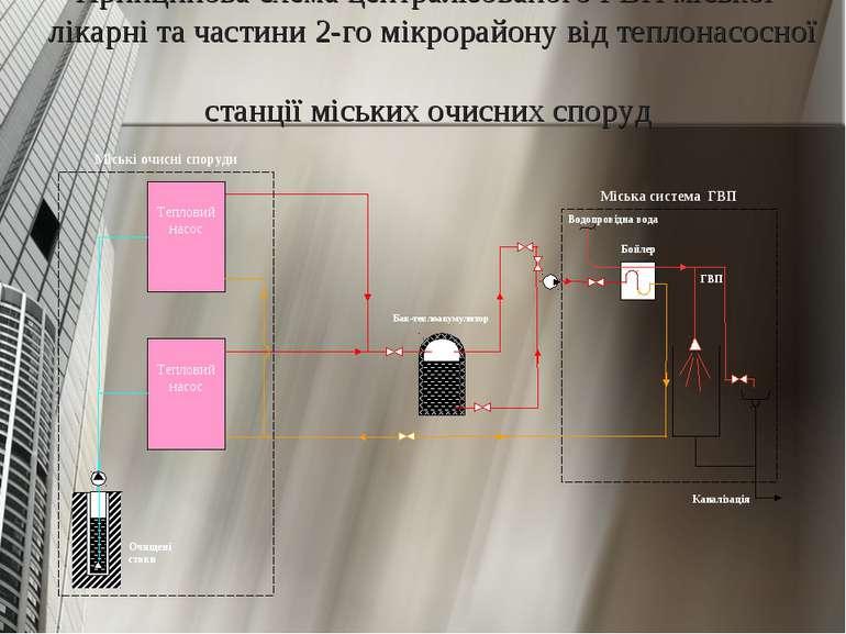 Принципова схема централізованого ГВП міської лікарні та частини 2-го мікрора...