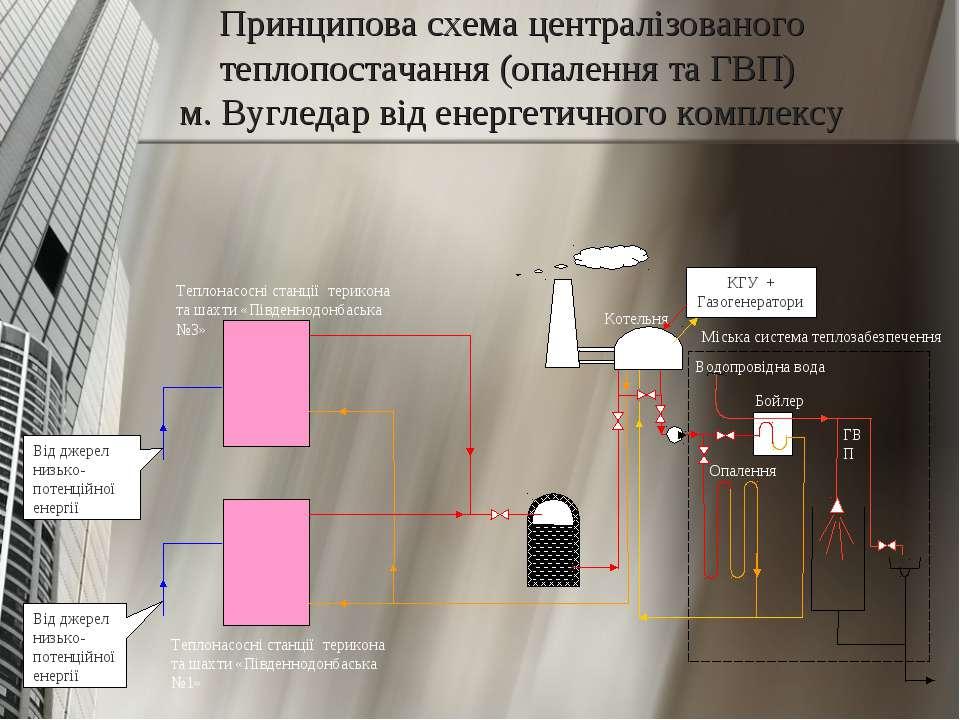 Принципова схема централізованого теплопостачання (опалення та ГВП) м. Вуглед...