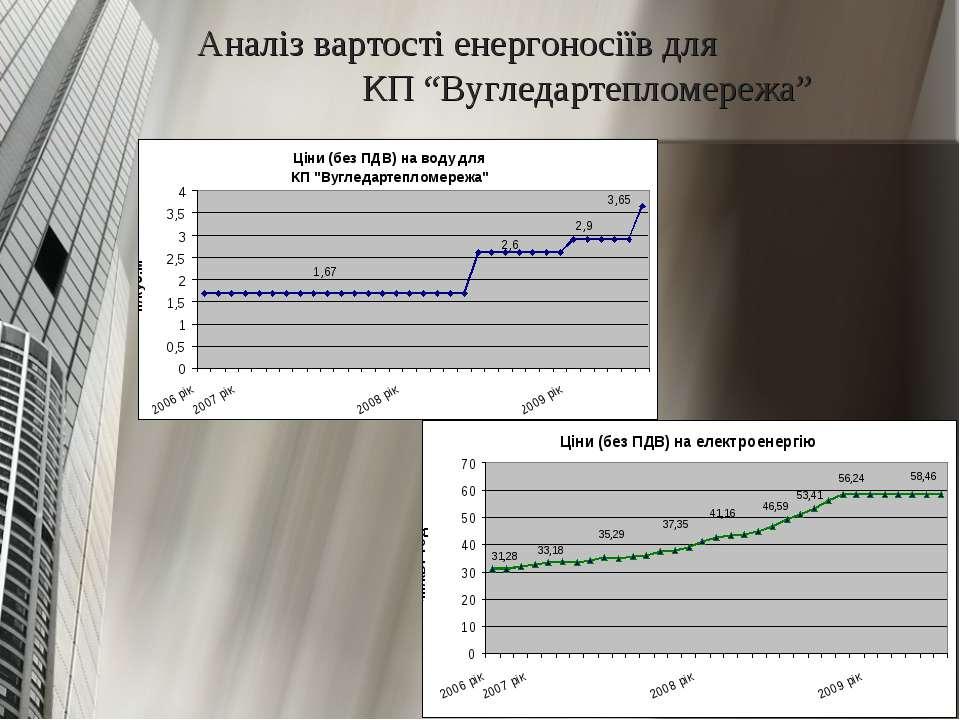 """Аналіз вартості енергоносіїв для КП """"Вугледартепломережа"""""""