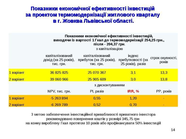 * Показники економічної ефективності інвестицій за проектом термомодернізації...