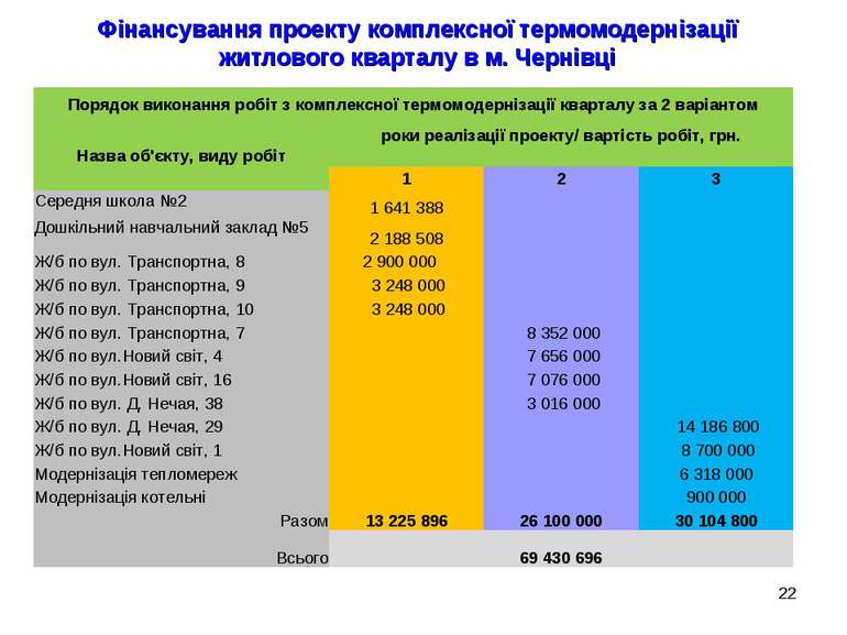 * Фінансування проекту комплексної термомодернізації житлового кварталу в м. ...