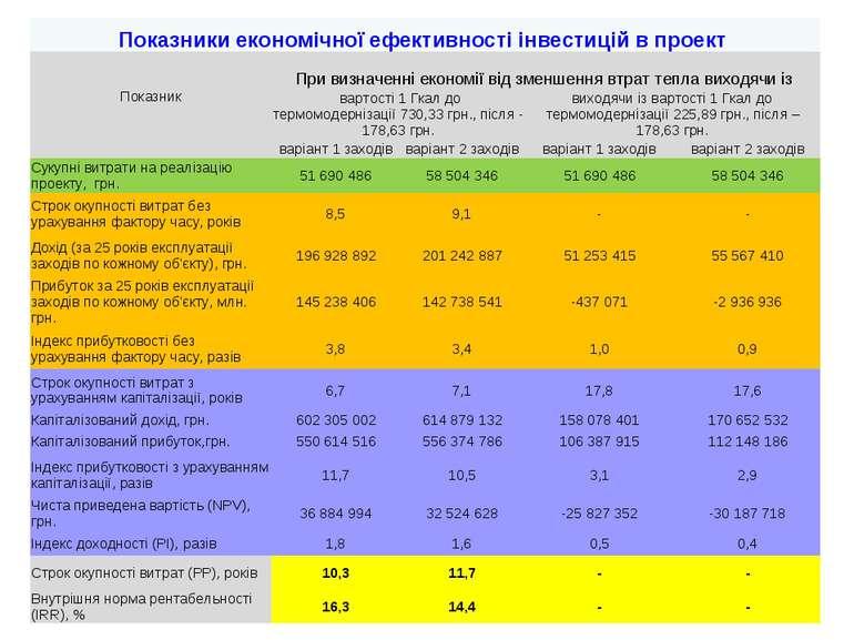* Показники економічної ефективності інвестицій в проект Показник При визначе...