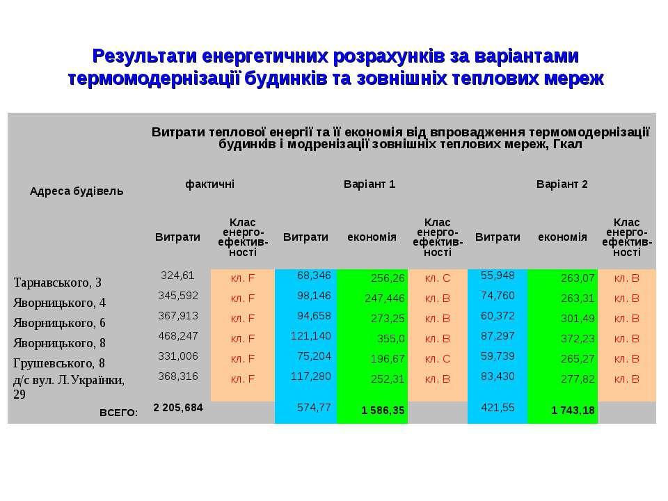 Результати енергетичних розрахунків за варіантами термомодернізації будинків ...