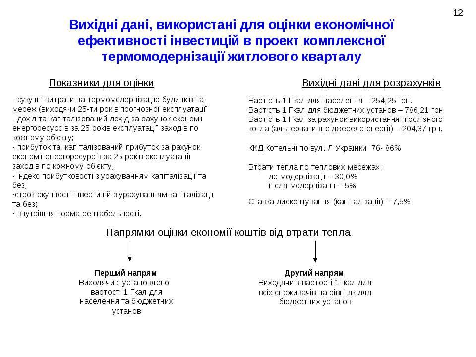 - сукупні витрати на термомодернізацію будинків та мереж (виходячи 25-ти рокі...