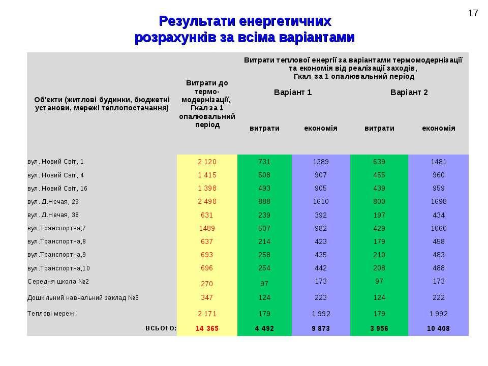 Результати енергетичних розрахунків за всіма варіантами * Об'єкти (житлові бу...