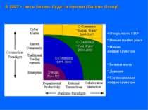 В 2007 г. весь бизнес будет в Internet (Gartner Group) Открытость ERP Новые m...