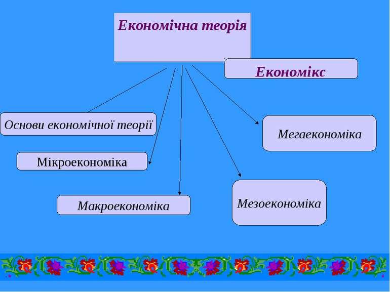 Основи економічної теорії Мікроекономіка Макроекономіка Мезоекономіка Мегаеко...