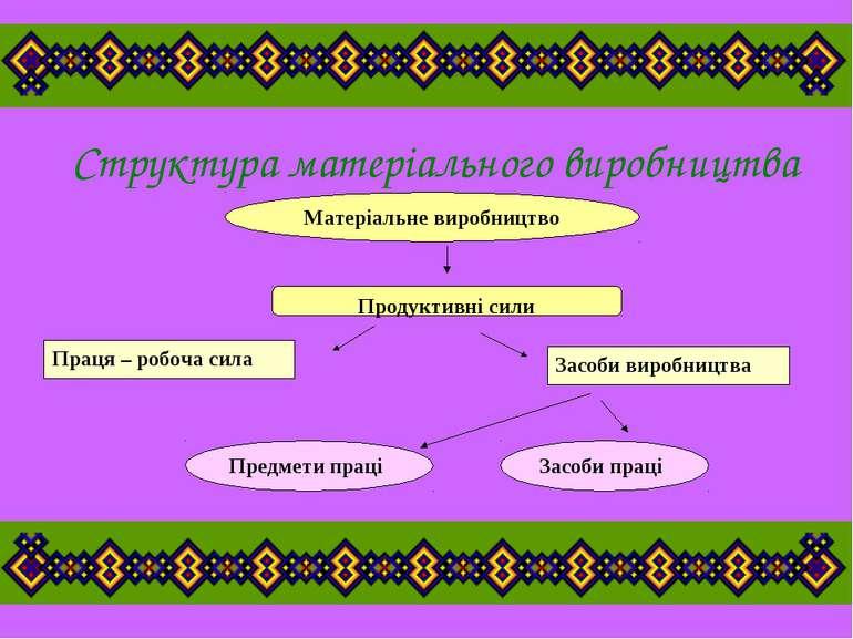 Структура матеріального виробництва Матеріальне виробництво Продуктивні сили ...