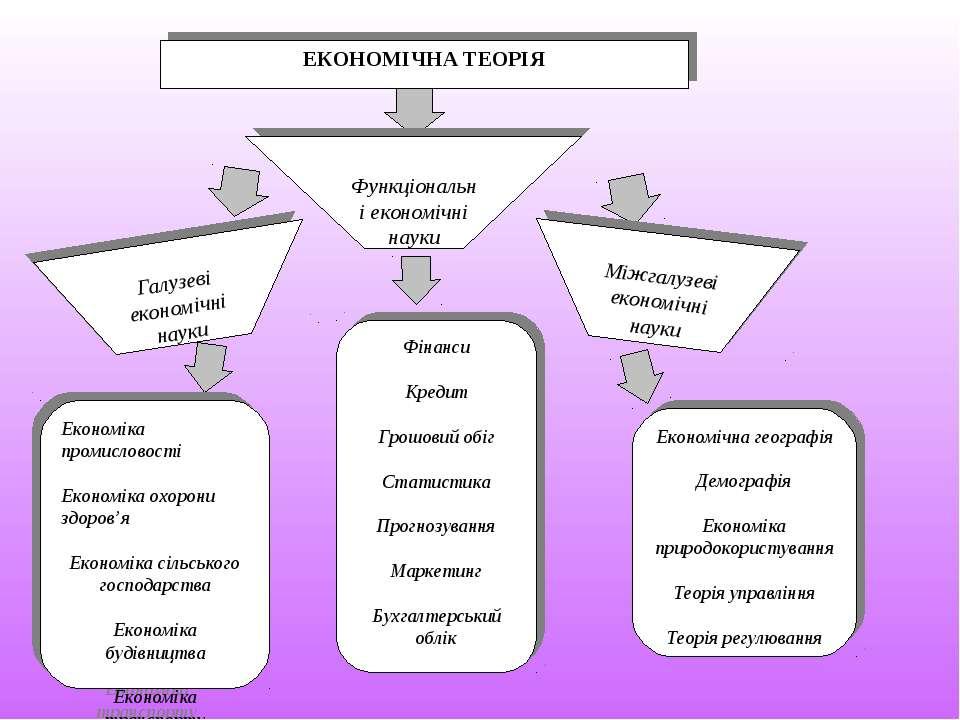 ЕКОНОМІЧНА ТЕОРІЯ Функціональні економічні науки Міжгалузеві економічні науки...