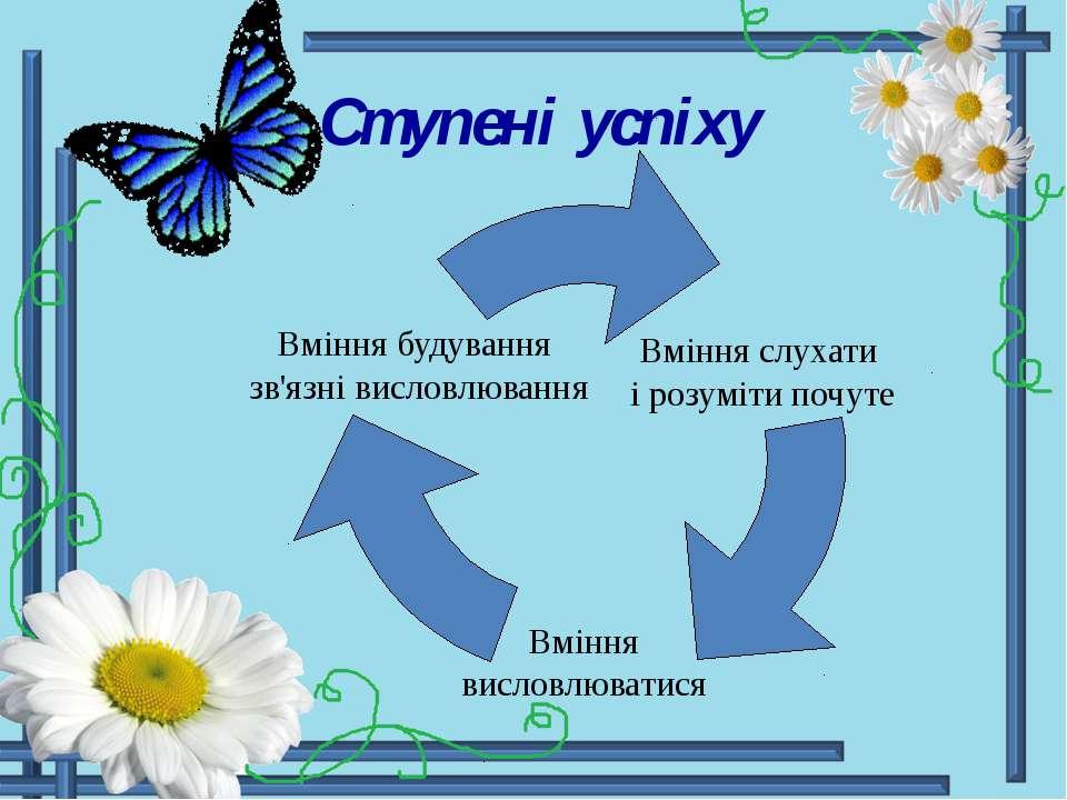 Ступені успіху Вміння слухати і розуміти почуте Вміння висловлюватися Вміння ...