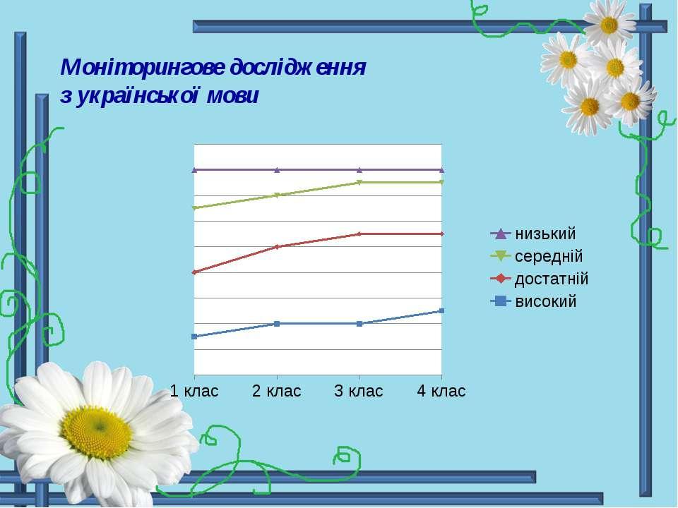 Моніторингове дослідження з української мови