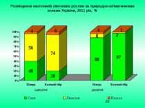Розміщення насінників овочевих рослин за природно-кліматичними зонами України...
