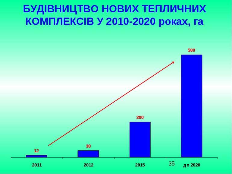 БУДІВНИЦТВО НОВИХ ТЕПЛИЧНИХ КОМПЛЕКСІВ У 2010-2020 роках, га