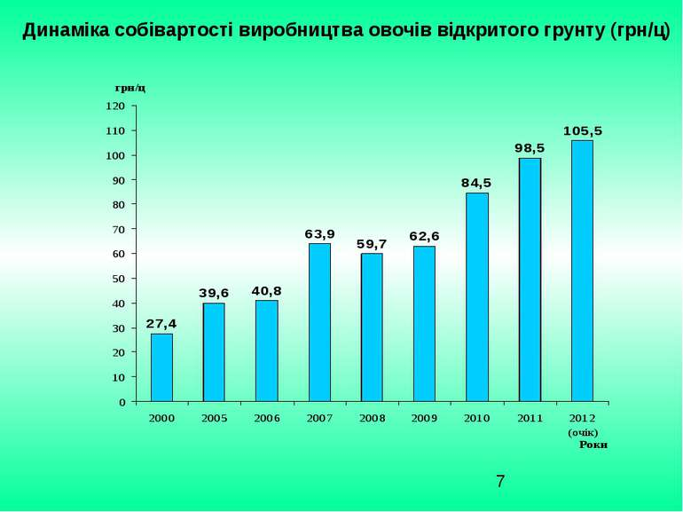 Динаміка собівартості виробництва овочів відкритого грунту (грн/ц)