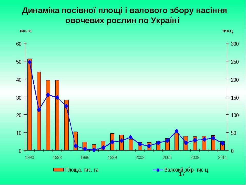 Динаміка посівної площі і валового збору насіння овочевих рослин по Україні