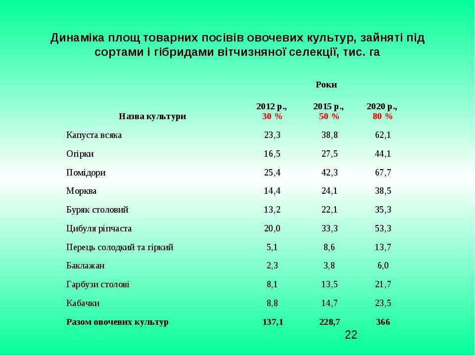 Динаміка площ товарних посівів овочевих культур, зайняті під сортами і гібрид...