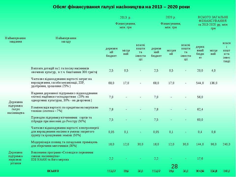 Обсяг фінансування галузі насінництва на 2013 – 2020 роки Найменування завдан...