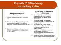 Погляди Т.Г.Шевченка на людину і світ Антропоцентризм Людина – образ Божий, с...