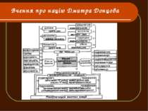 Вчення про націю Дмитра Донцова