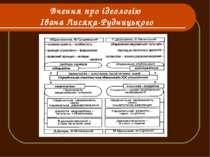 Вчення про ідеологію Івана Лисяка-Рудницького