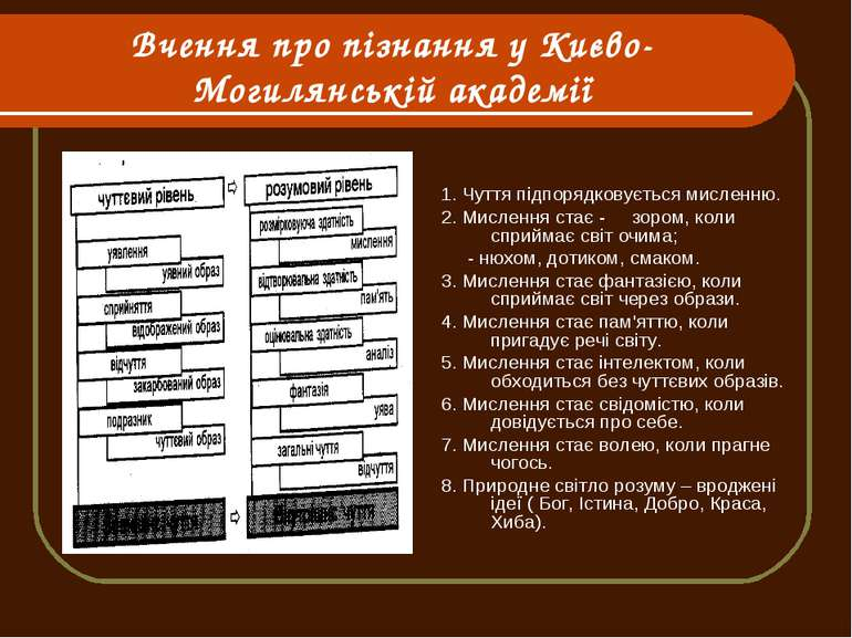 Вчення про пізнання у Києво-Могилянській академії 1. Чуття підпорядковується ...