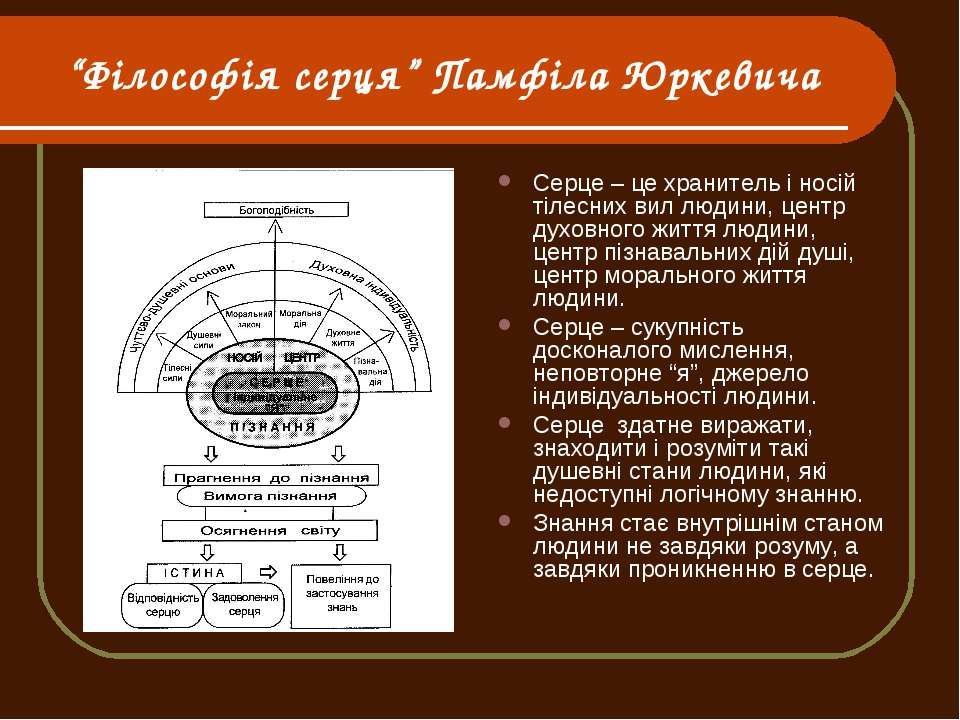 """""""Філософія серця"""" Памфіла Юркевича Серце – це хранитель і носій тілесних вил ..."""