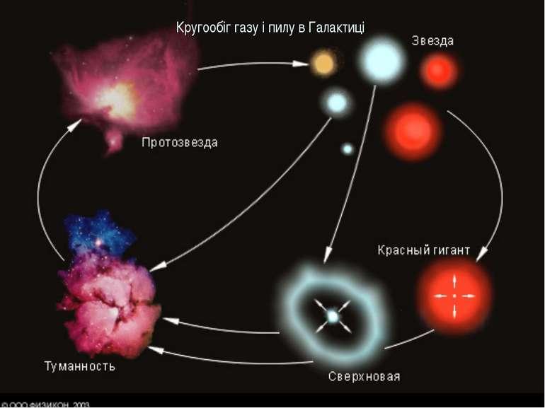 Кругообіг газу і пилу в Галактиці