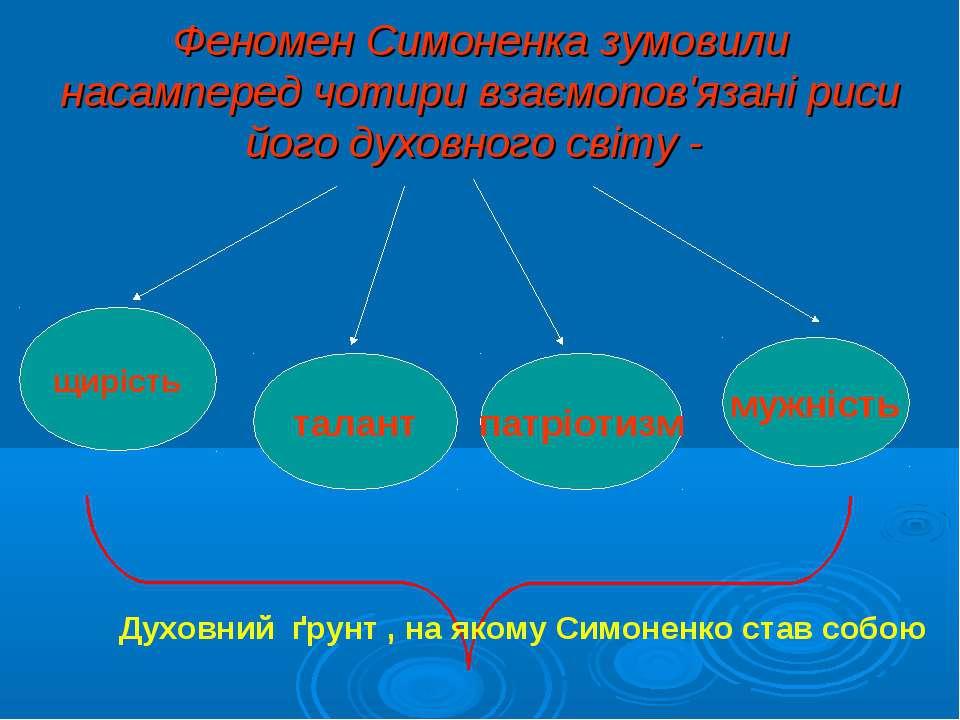 Феномен Симоненка зумовили насамперед чотири взаємопов'язані риси його духовн...