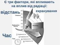 Є три фактори, які впливають на вплив від радіації: екранування відстань Час