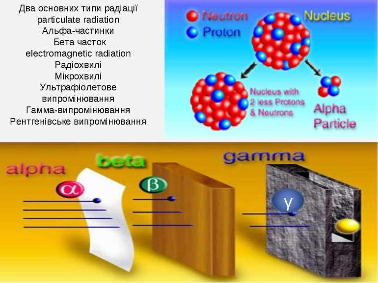 Два основних типи радіації particulate radiation Альфа-частинки Бета часток ...