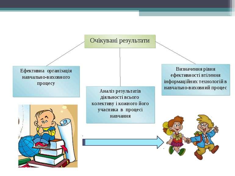 Очікувані результати Ефективна організація навчально-виховного процесу Визнач...