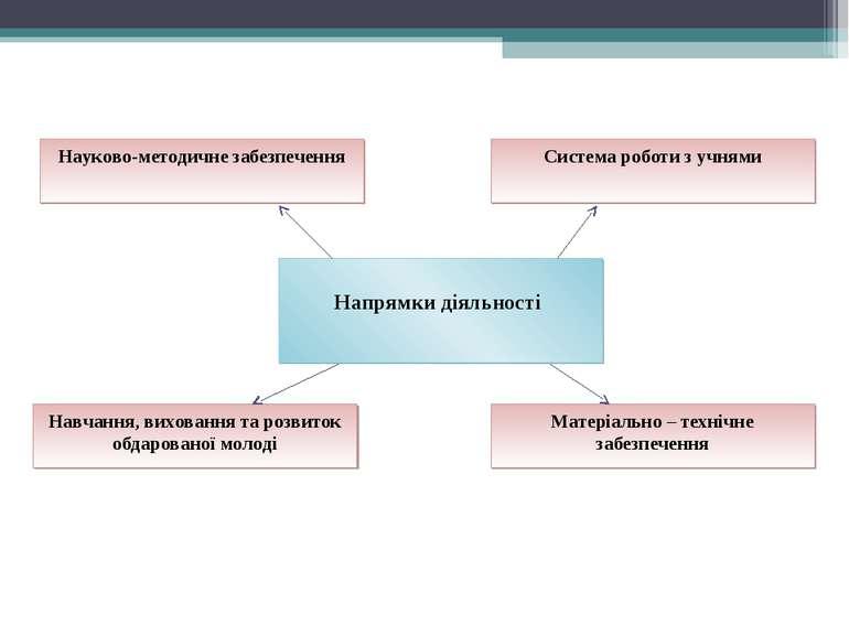 Напрямки діяльності Науково-методичне забезпечення Система роботи з учнями На...
