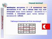 Операція імплікації Імплікацією висловлень А і В називається таке висловлення...