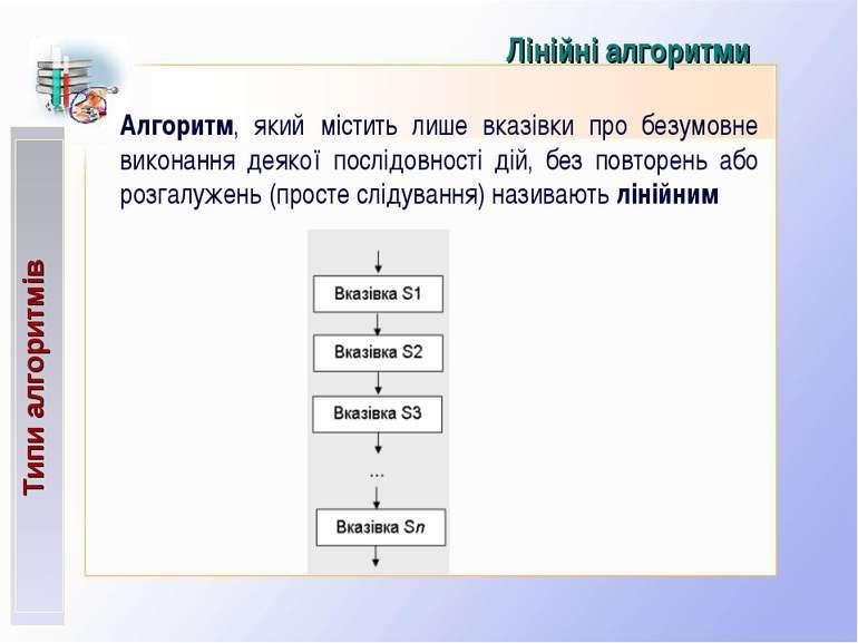 Типи алгоритмів Лінійні алгоритми Алгоритм, який містить лише вказівки про бе...
