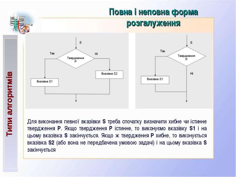 Типи алгоритмів Повна і неповна форма розгалуження Для виконання певної вказі...