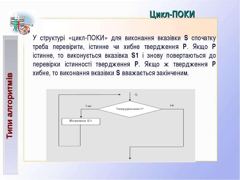 Типи алгоритмів Цикл-ПОКИ У структурі «цикл-ПОКИ» для виконання вказівки S сп...