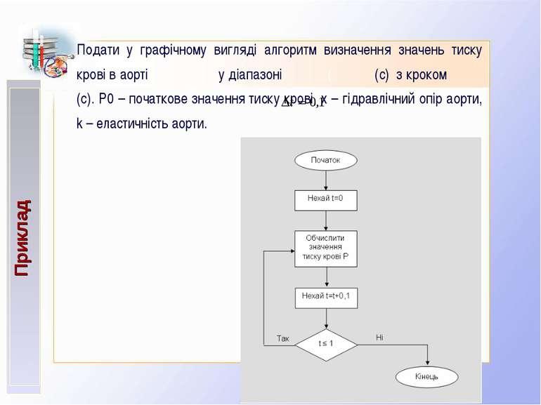 Подати у графічному вигляді алгоритм визначення значень тиску крові в аорті у...