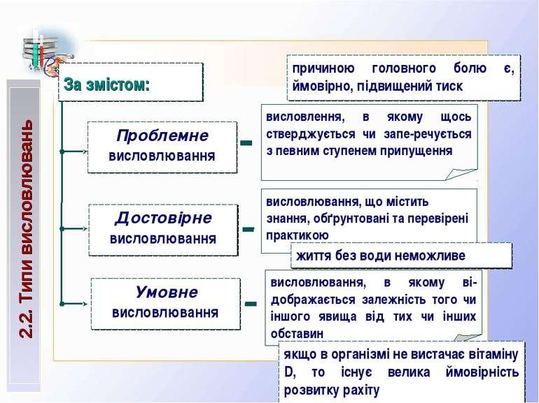 2.2. Типи висловлювань За змістом: висловлення, в якому щось стверджується чи...