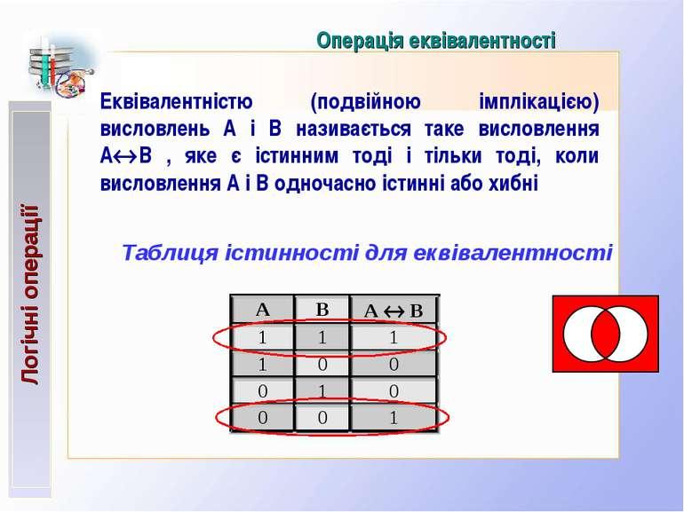 Операція еквівалентності Еквівалентністю (подвійною імплікацією) висловлень А...