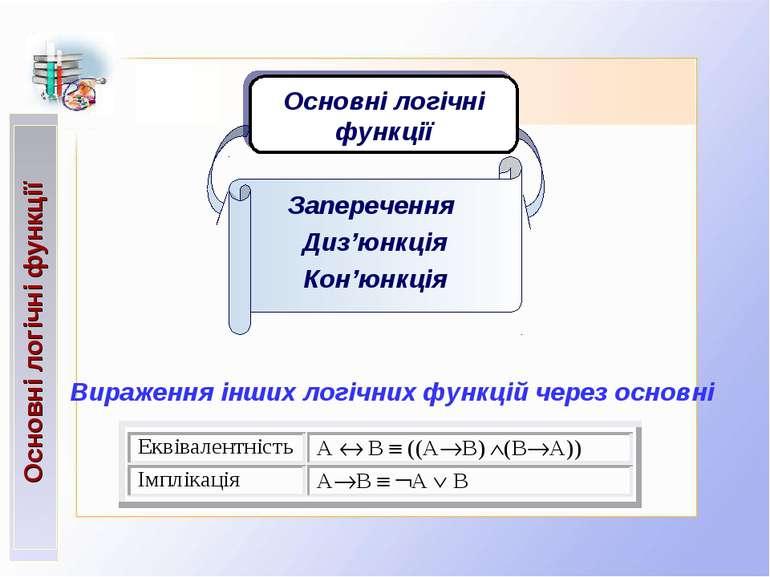 Основні логічні функції Заперечення Диз'юнкція Кон'юнкція Основні логічні фун...