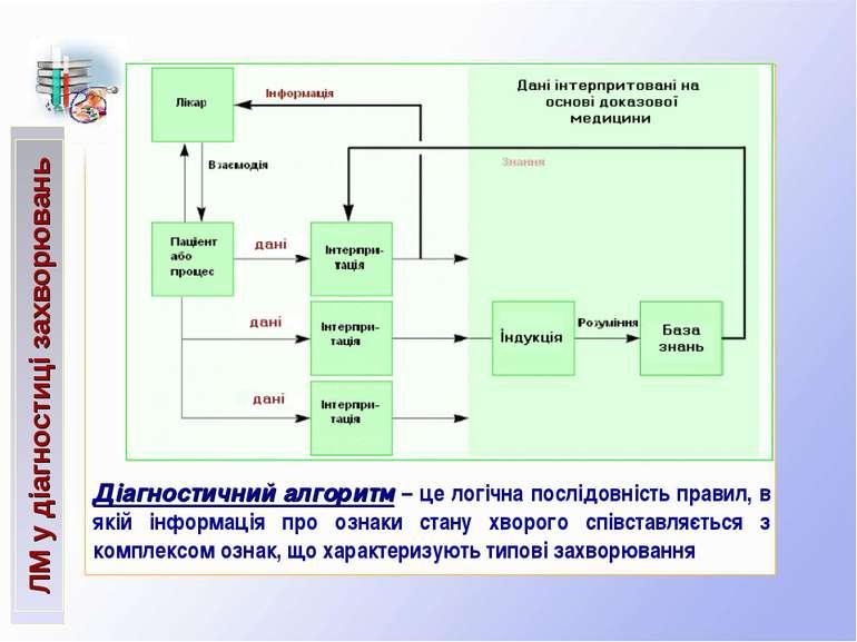 ЛМ у діагностиці захворювань Діагностичний алгоритм – це логічна послідовніст...