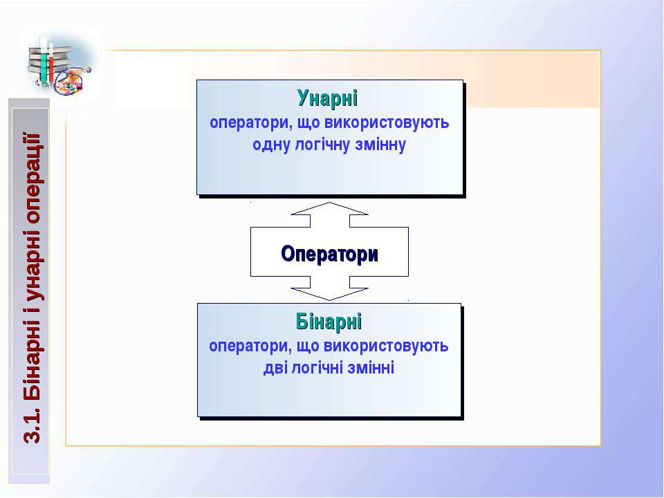3.1. Бінарні і унарні операції Оператори Унарні оператори, що використовують ...