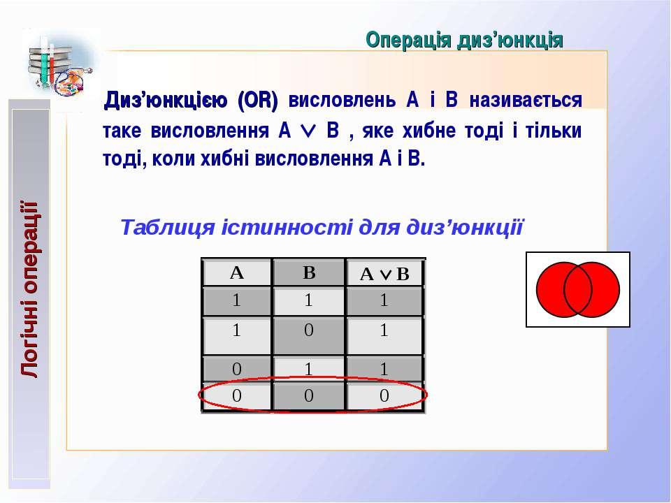 Операція диз'юнкція Диз'юнкцією (OR) висловлень А і В називається таке вислов...