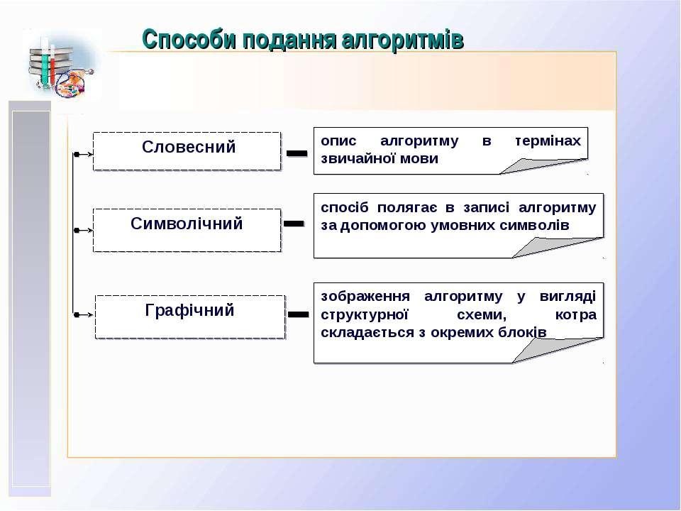 Способи подання алгоритмів Словесний Символічний Графічний опис алгоритму в т...