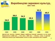 * * Виробництво зернових культур, млн. тонн Другий рік поспіль Україна збирає...