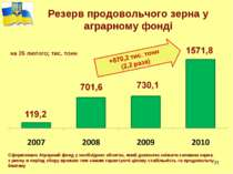 * * Резерв продовольчого зерна у аграрному фонді на 26 лютого; тис. тонн Сфор...