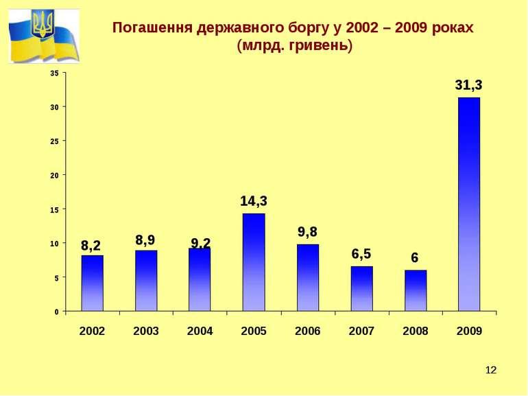 * * Погашення державного боргу у 2002 – 2009 роках (млрд. гривень)