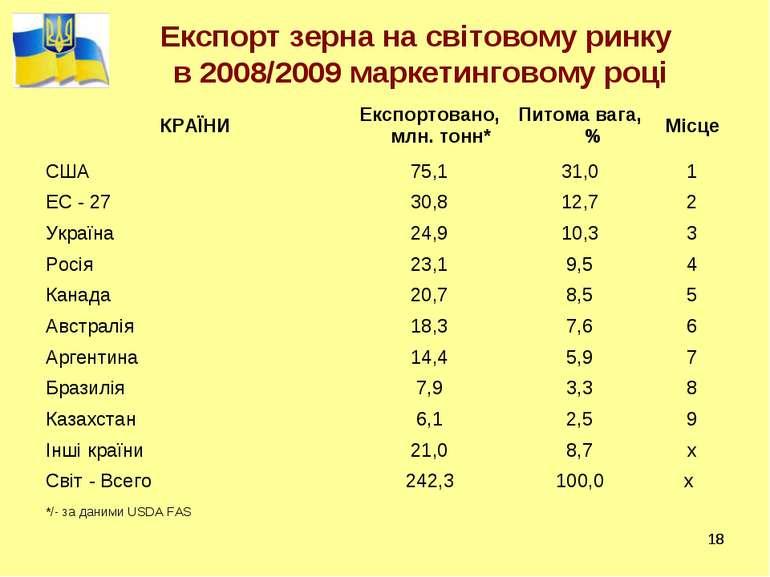 * * Експорт зерна на світовому ринку в 2008/2009 маркетинговому році КРАЇНИ Е...