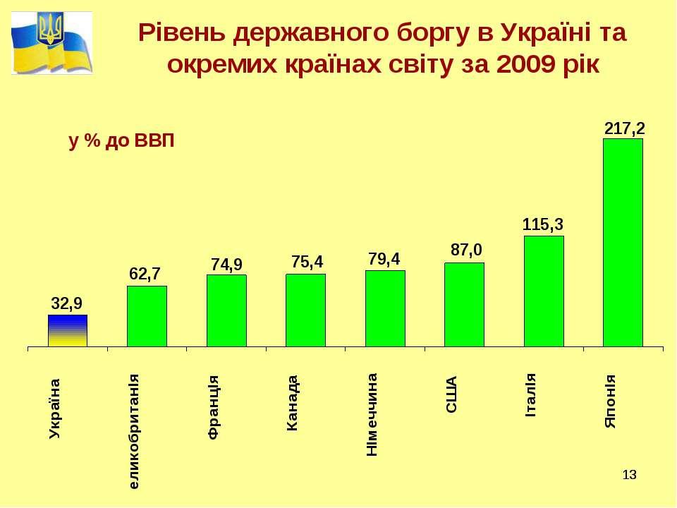 * * Рівень державного боргу в Україні та окремих країнах світу за 2009 рік у ...